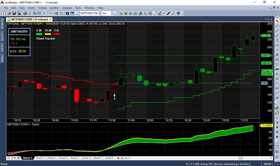 Nifty-Intraday